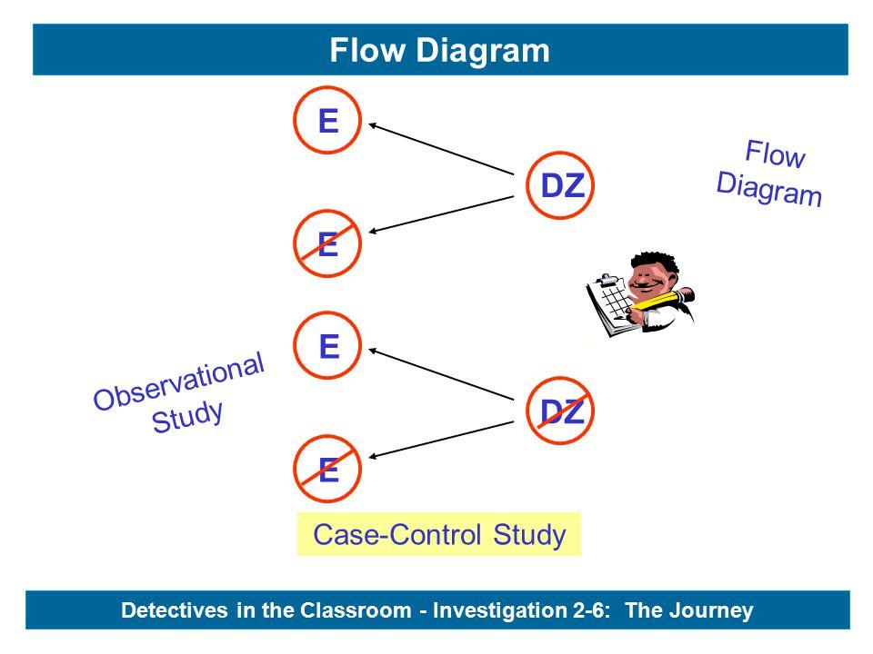 Observational Study Flow Diagram Flow Diagram - DZ E E E E Detectives in the Classroom - Investigation 2-6: The Journey Case-Control Study