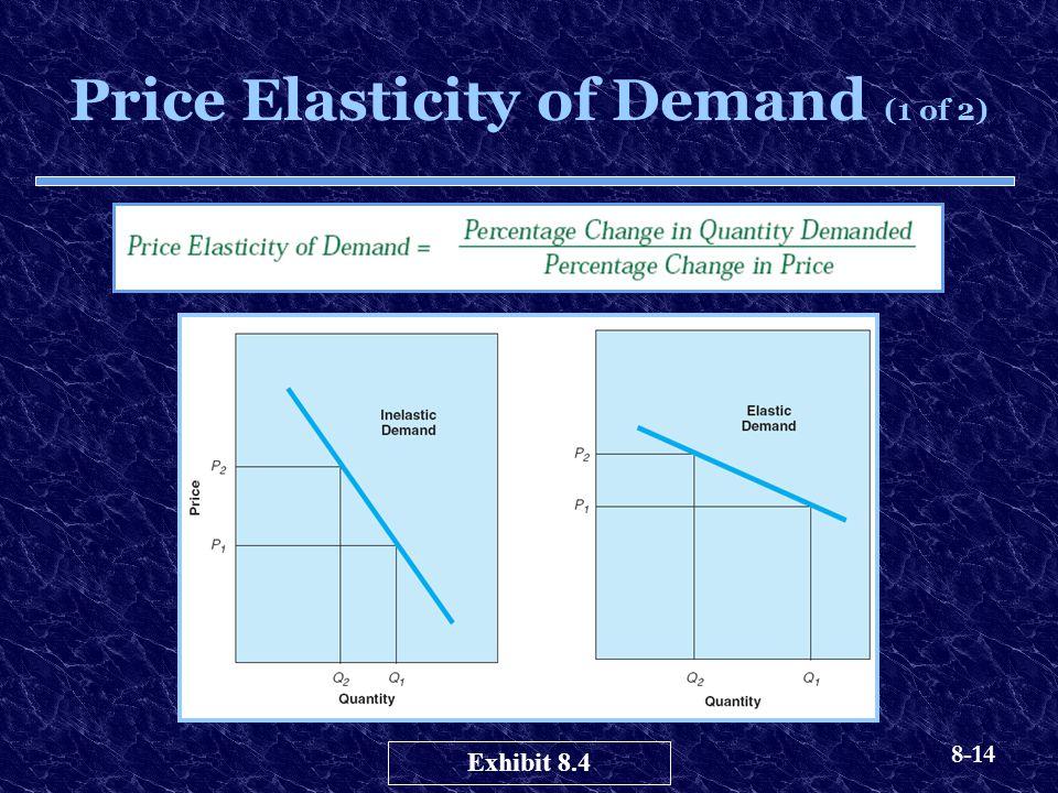 8-14 Price Elasticity of Demand (1 of 2) Exhibit 8.4