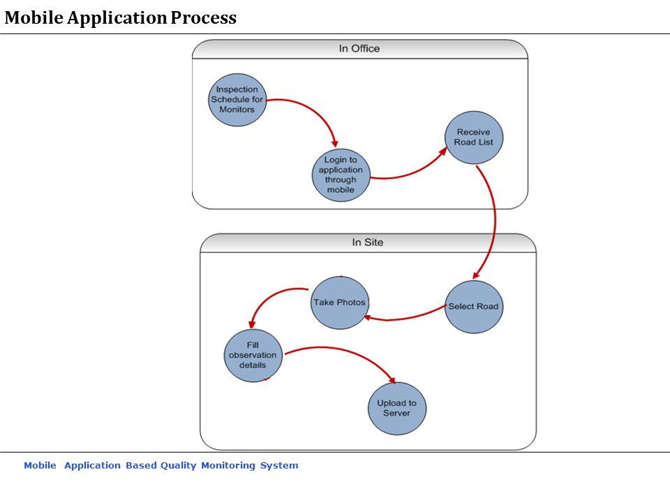 Mobile Application Based Quality Monitoring System Mobile Application Process