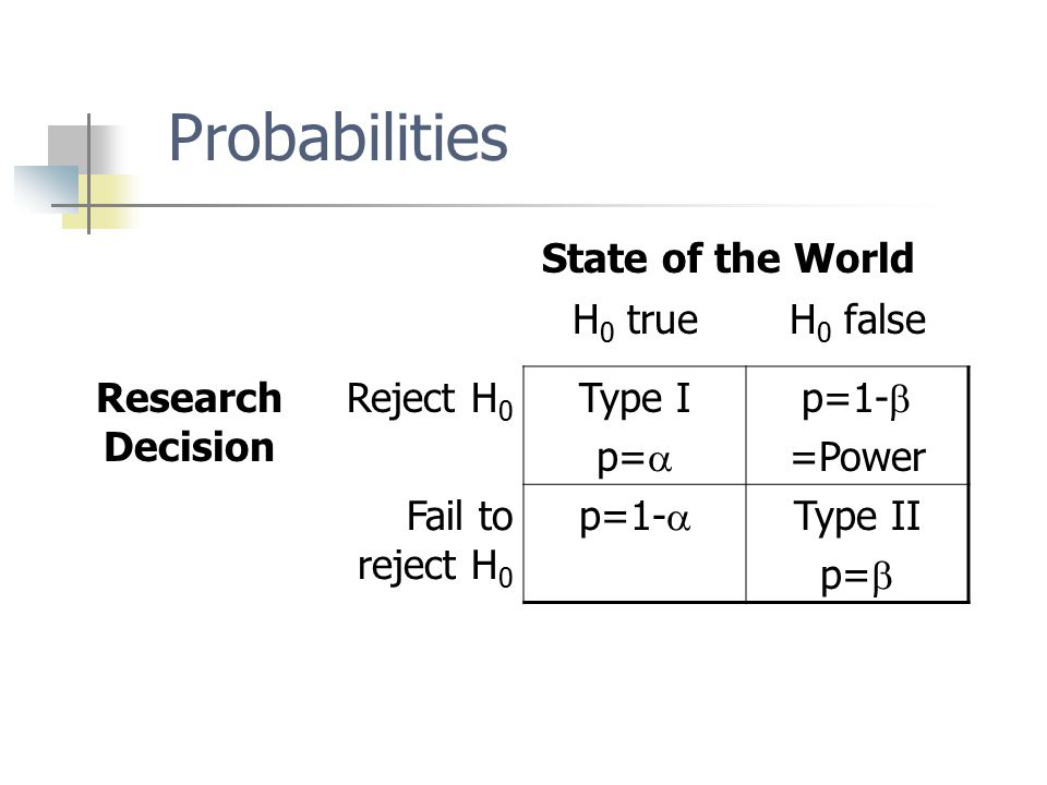 Probabilities State of the World H 0 trueH 0 false Research Decision Reject H 0 Type I p=  p=1-  =Power Fail to reject H 0 p=1-  Type II p= 