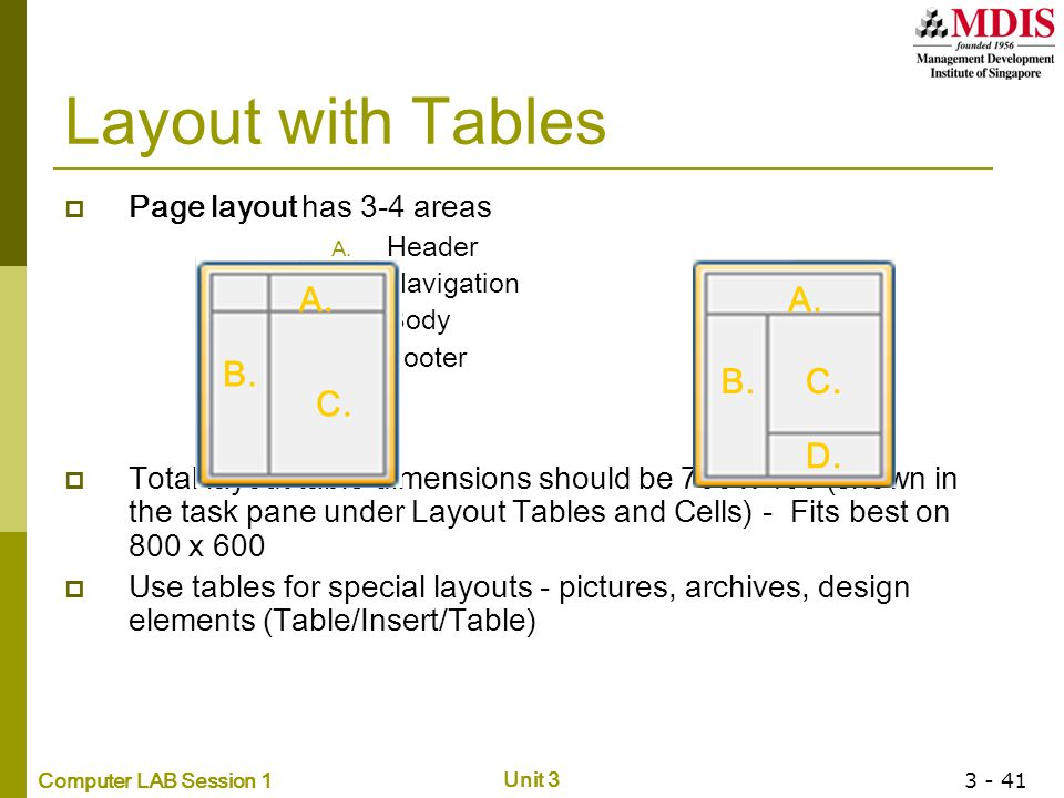 Computer LAB Session 1 Unit 3 3 - 41 Layout with Tables  Page layout has 3-4 areas A. Header B. Navigation C. Body D. Footer  Total layout table dim