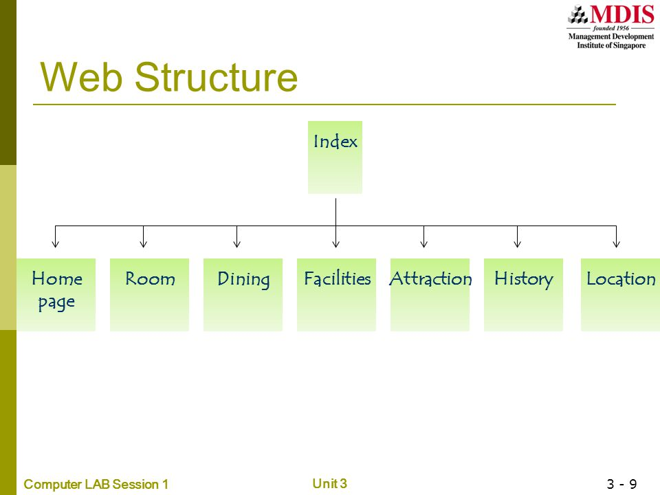Computer LAB Session 1 Unit 3 3 - 9 Web Structure Index RoomHome page FacilitiesDiningAttractionLocationHistory