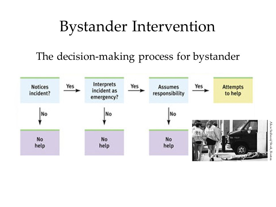 Bystander Intervention The decision-making process for bystander intervention.