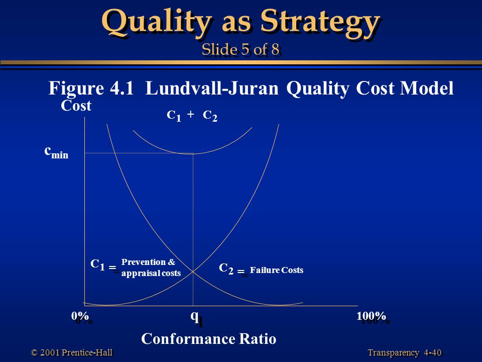 Transparency 4-40 © 2001 Prentice-Hall Quality as Strategy Slide 5 of 8 Figure 4.1 Lundvall-Juran Quality Cost Model Cost Conformance Ratio C 1 = = Pr