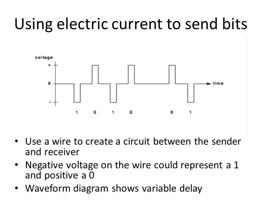 Using electric current to send bits Use a wire to create a circuit between the sender and receiver Negative voltage on the wire could represent a 1 and positive a 0 Waveform diagram shows variable delay