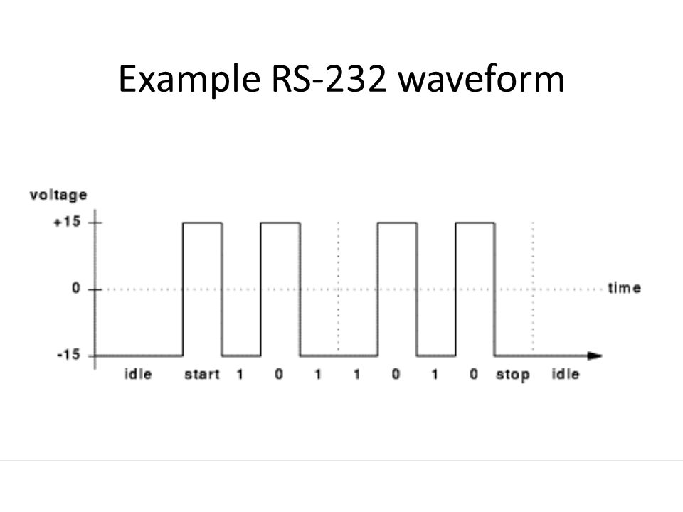 RS-232 Example How long would the transmission last if 10 000 7-bit characters were sent across RS-232 operated at 9600 baud?