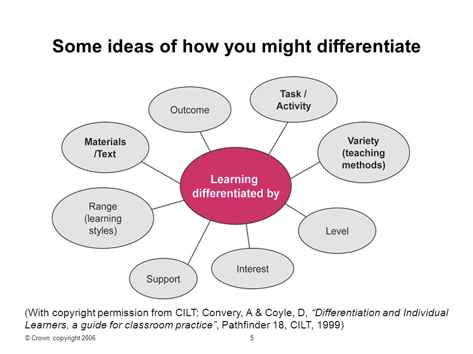 Some ideas of how you might differentiate (With copyright permission from CILT: Convery, A & Coyle, D, Differentiation and Individual Learners, a guide for classroom practice , Pathfinder 18, CILT, 1999) © Crown copyright 2006 5