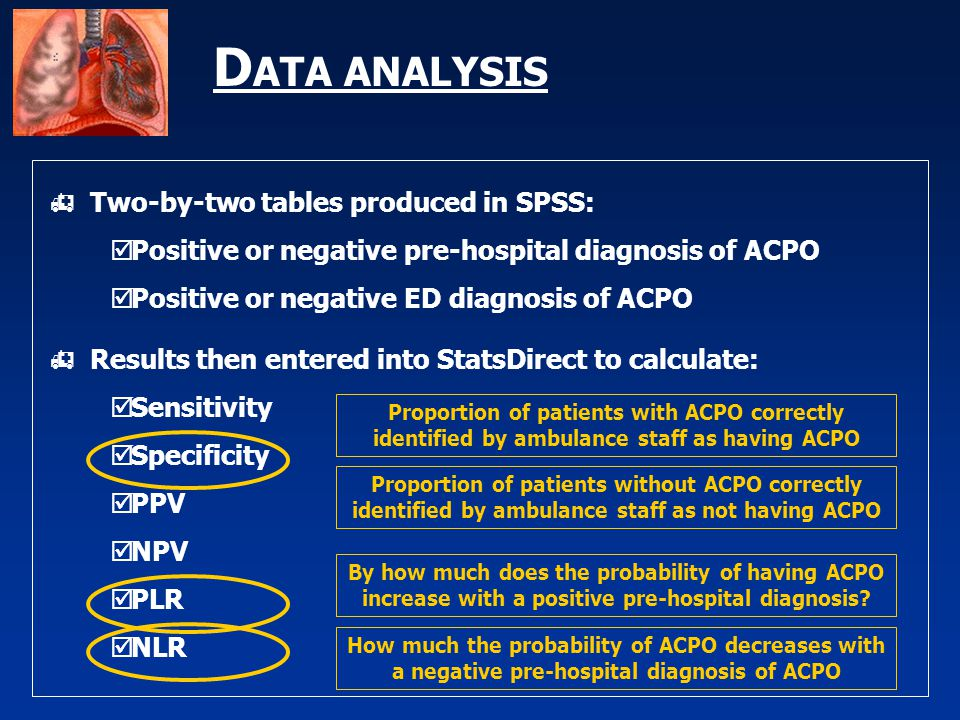 D ATA ANALYSIS  Two-by-two tables produced in SPSS:  Positive or negative pre-hospital diagnosis of ACPO  Positive or negative ED diagnosis of ACPO  Results then entered into StatsDirect to calculate:  Sensitivity  Specificity  PPV  NPV  PLR  NLR Proportion of patients without ACPO correctly identified by ambulance staff as not having ACPO By how much does the probability of having ACPO increase with a positive pre-hospital diagnosis.