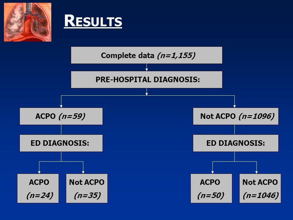 R ESULTS Complete data (n=1,155) ACPO (n=59)Not ACPO (n=1096) PRE-HOSPITAL DIAGNOSIS: ACPO (n=24) Not ACPO (n=35) ED DIAGNOSIS: ACPO (n=50) Not ACPO (n=1046)