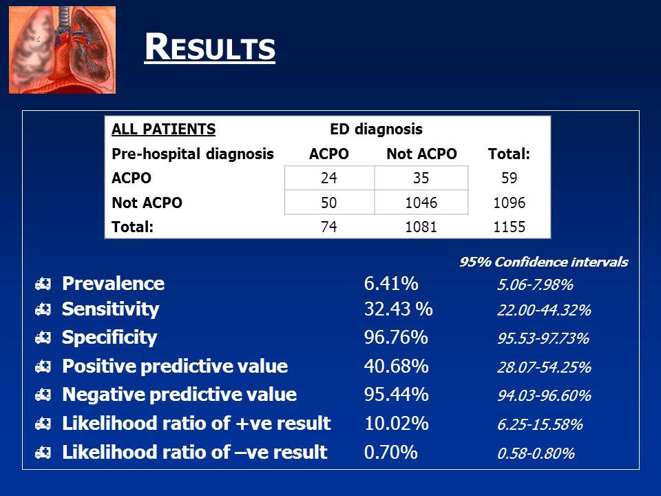 R ESULTS 95% Confidence intervals  Prevalence6.41% 5.06-7.98%  Sensitivity32.43 % 22.00-44.32%  Specificity96.76% 95.53-97.73%  Positive predictive value40.68% 28.07-54.25%  Negative predictive value95.44% 94.03-96.60%  Likelihood ratio of +ve result10.02% 6.25-15.58%  Likelihood ratio of –ve result0.70% 0.58-0.80% ALL PATIENTSED diagnosis Pre-hospital diagnosisACPONot ACPOTotal: ACPO243559 Not ACPO5010461096 Total:7410811155