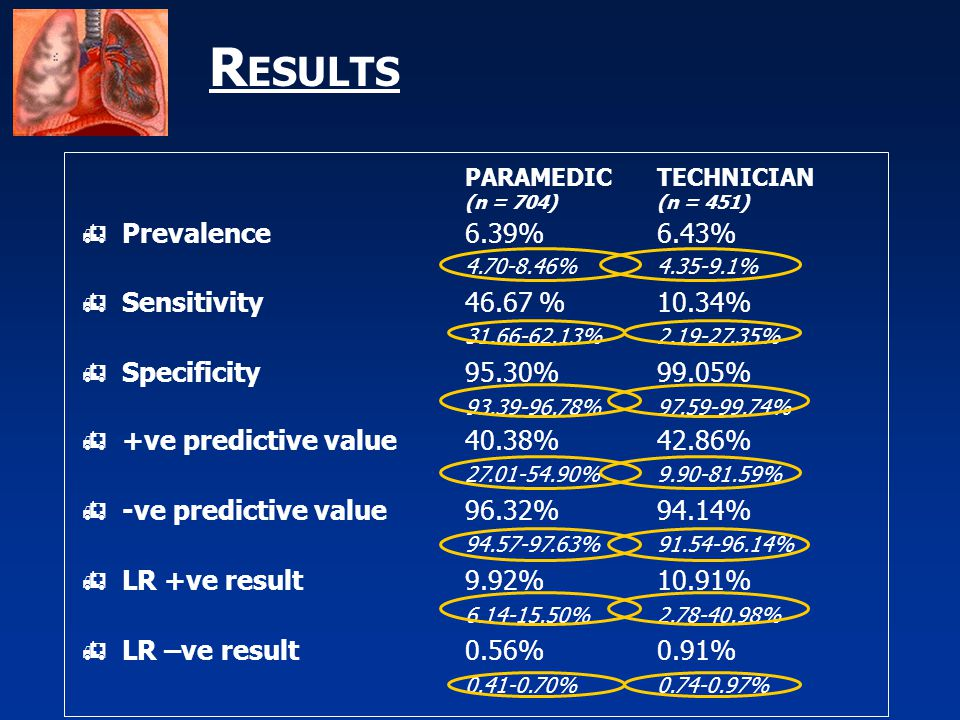 R ESULTS PARAMEDIC TECHNICIAN (n = 704)(n = 451)  Prevalence6.39%6.43% 4.70-8.46%4.35-9.1%  Sensitivity46.67 %10.34% 31.66-62.13%2.19-27.35%  Specificity95.30%99.05% 93.39-96.78%97.59-99.74%  +ve predictive value40.38%42.86% 27.01-54.90%9.90-81.59%  -ve predictive value96.32%94.14% 94.57-97.63%91.54-96.14%  LR +ve result9.92%10.91% 6.14-15.50%2.78-40.98%  LR –ve result0.56%0.91% 0.41-0.70%0.74-0.97%