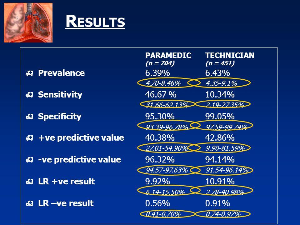 R ESULTS PARAMEDIC TECHNICIAN (n = 704)(n = 451)  Prevalence6.39%6.43% 4.70-8.46%4.35-9.1%  Sensitivity46.67 %10.34% 31.66-62.13%2.19-27.35%  Specificity95.30%99.05% 93.39-96.78%97.59-99.74%  +ve predictive value40.38%42.86% 27.01-54.90%9.90-81.59%  -ve predictive value96.32%94.14% 94.57-97.63%91.54-96.14%  LR +ve result9.92%10.91% 6.14-15.50%2.78-40.98%  LR –ve result0.56%0.91% 0.41-0.70%0.74-0.97%