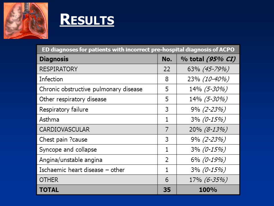 R ESULTS ED diagnoses for patients with incorrect pre-hospital diagnosis of ACPO DiagnosisNo.% total (95% CI) RESPIRATORY2263% (45-79%) Infection823%