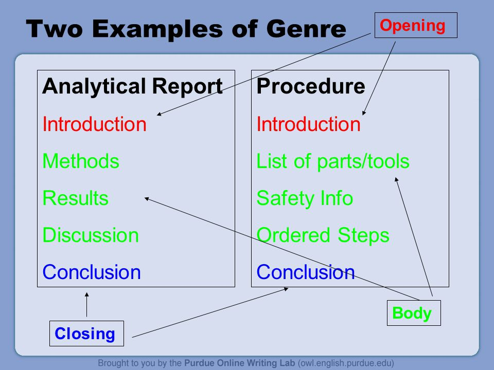 Two Examples of Genre Analytical Report Introduction Methods Results Discussion Conclusion Procedure Introduction List of parts/tools Safety Info Ordered Steps Conclusion Opening Body Closing