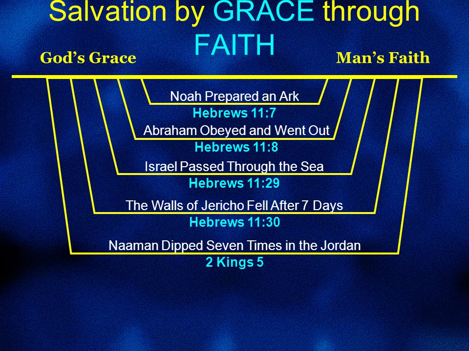 Salvation by GRACE through FAITH God's Grace Man's Faith Noah Prepared an Ark Hebrews 11:7 Abraham Obeyed and Went Out Hebrews 11:8 Israel Passed Through the Sea Hebrews 11:29 The Walls of Jericho Fell After 7 Days Hebrews 11:30 Naaman Dipped Seven Times in the Jordan 2 Kings 5