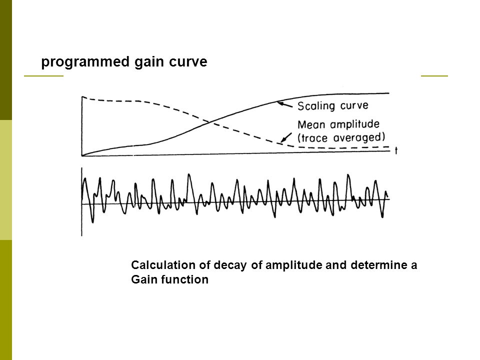 Calculation of decay of amplitude and determine a Gain function programmed gain curve