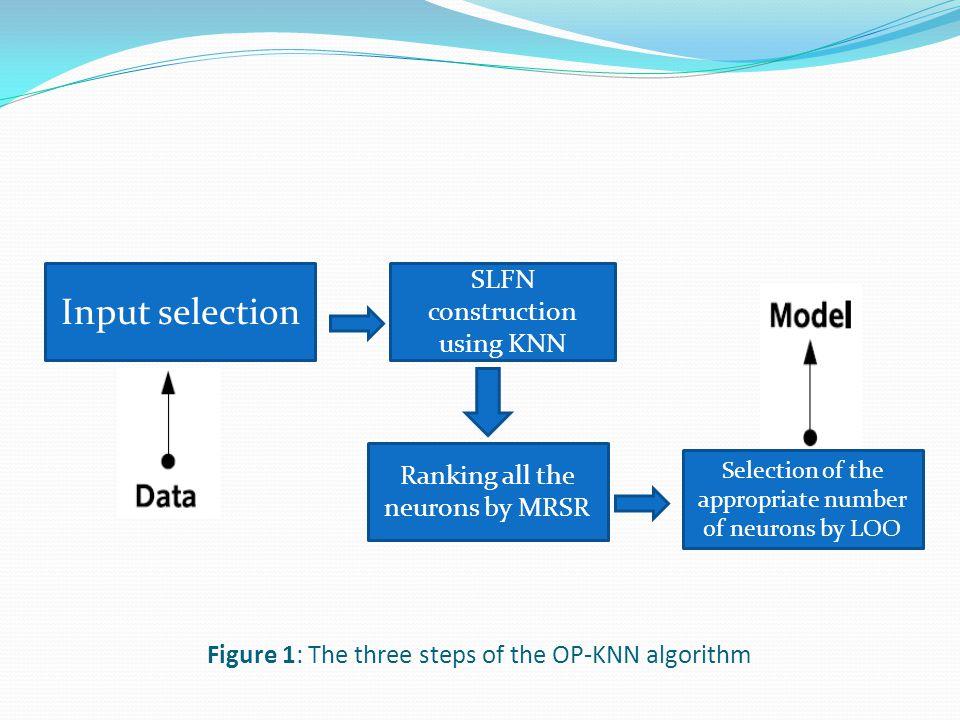 Figure 1: The three steps of the OP-KNN algorithm SLFN construction using KNN Ranking all the neurons by MRSR Selection of the appropriate number of neurons by LOO Input selection