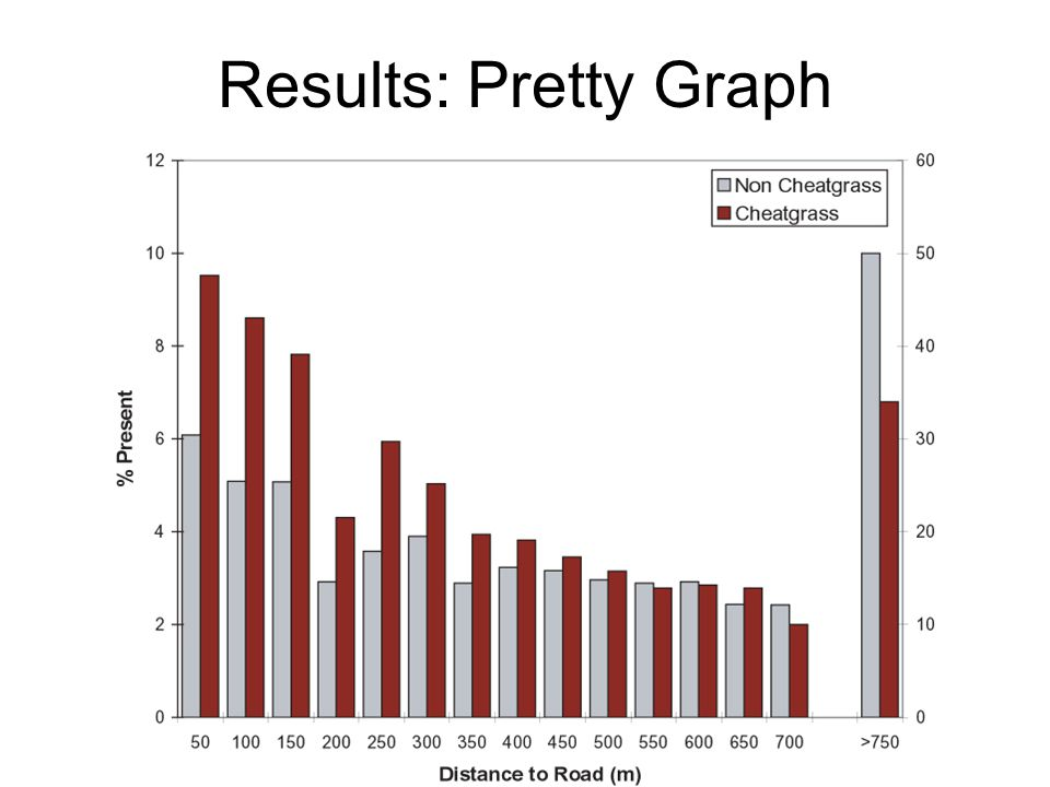 Results Text and figures are appropriate, as are stand along figures or graphs.