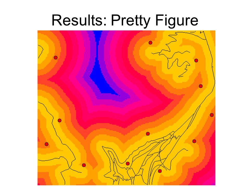 Results: Pretty Figure