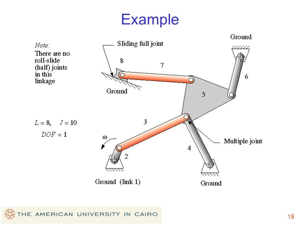 14 2.4 Determining DOF's Gruebler's equation for planar mechanisms M=3L-2J-3G Where M = degree of freedom or mobility L = number of links J = number o