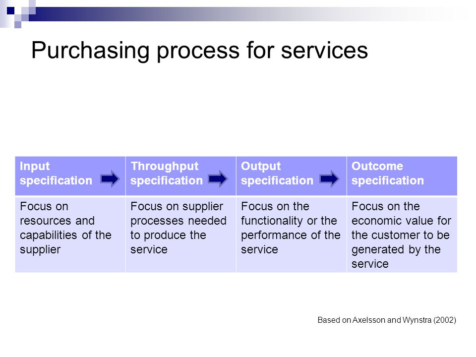 Purchasing process for services Input specification Throughput specification Output specification Outcome specification Focus on resources and capabilities of the supplier Focus on supplier processes needed to produce the service Focus on the functionality or the performance of the service Focus on the economic value for the customer to be generated by the service Based on Axelsson and Wynstra (2002)