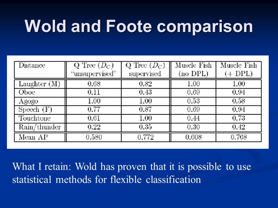 Wold and Foote comparison What I retain: Wold has proven that it is possible to use statistical methods for flexible classification