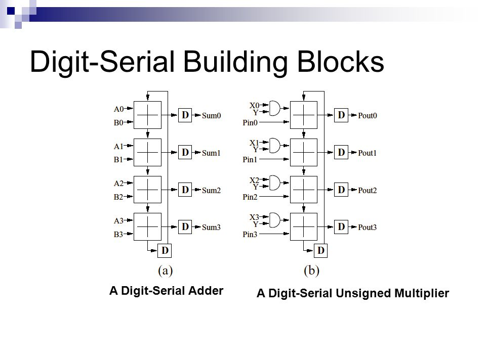 Digit-Serial Building Blocks A Digit-Serial Adder A Digit-Serial Unsigned Multiplier