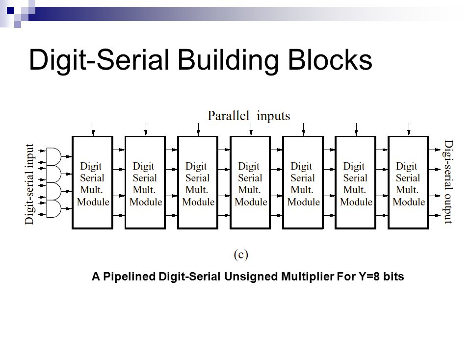 Digit-Serial Building Blocks A Pipelined Digit-Serial Unsigned Multiplier For Y=8 bits