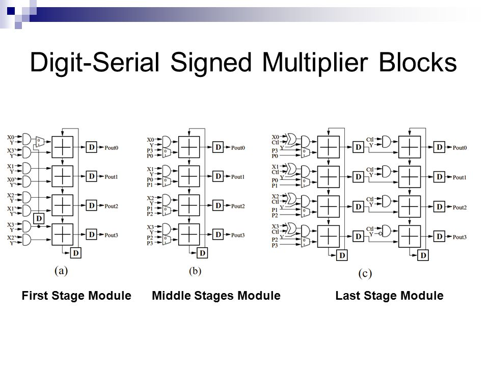 Digit-Serial Signed Multiplier Blocks Middle Stages ModuleFirst Stage ModuleLast Stage Module