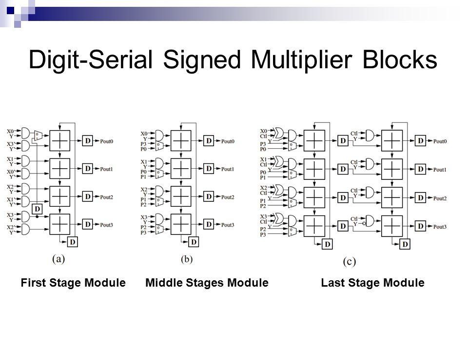 Digit-Serial Signed Multiplier Blocks Middle Stages ModuleFirst Stage ModuleLast Stage Module
