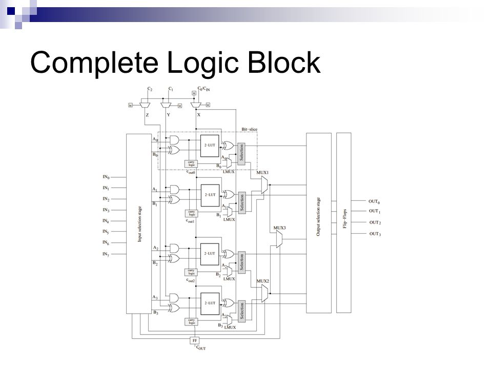Complete Logic Block