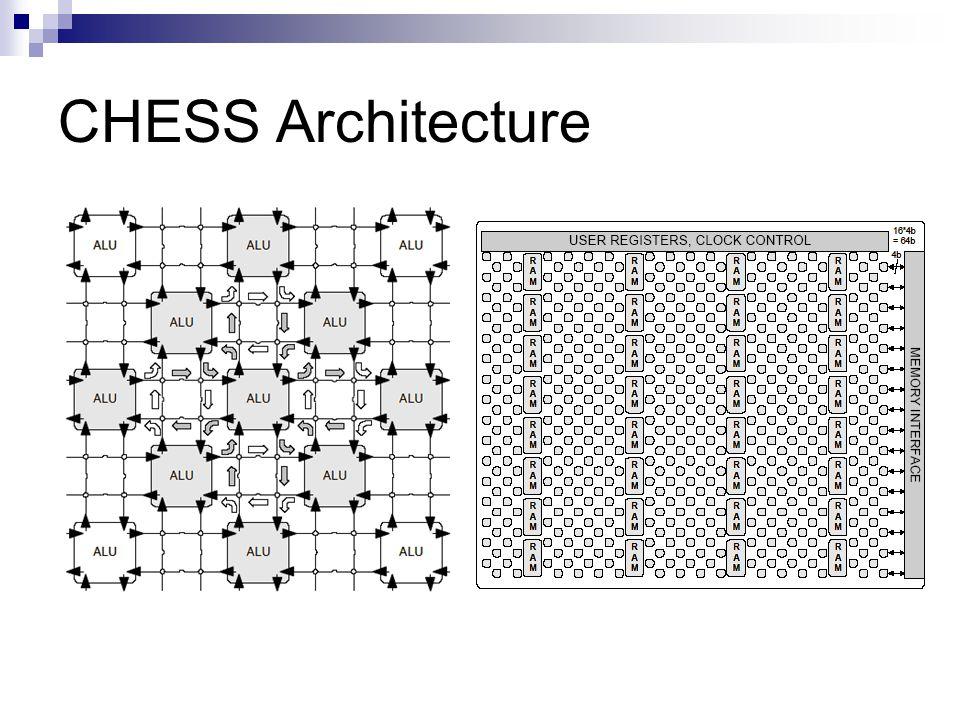 CHESS Architecture