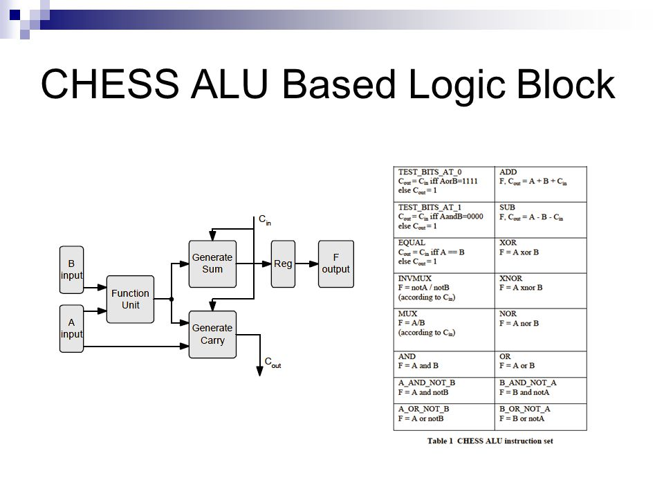CHESS ALU Based Logic Block