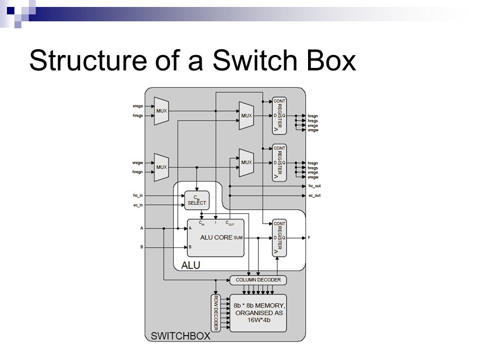 Structure of a Switch Box