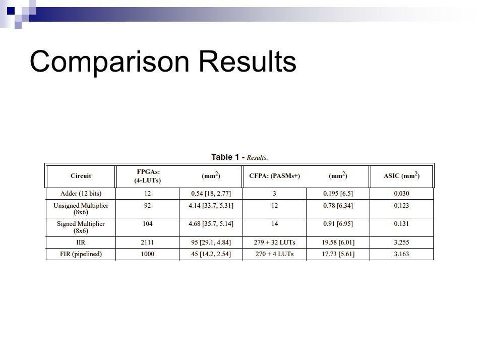 Comparison Results