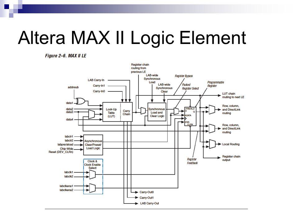 Altera MAX II Logic Element