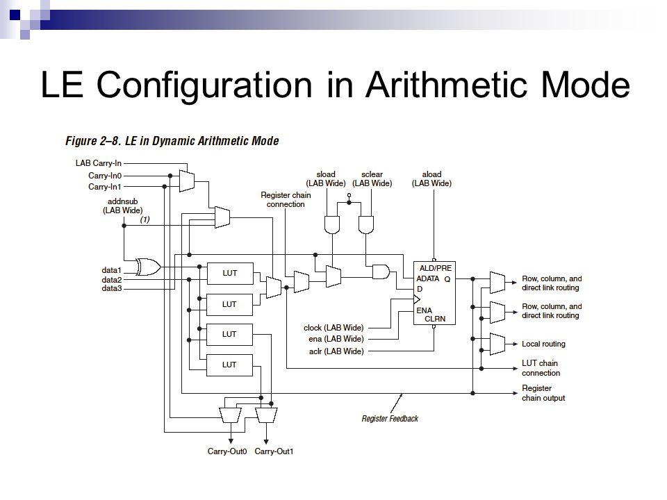 LE Configuration in Arithmetic Mode
