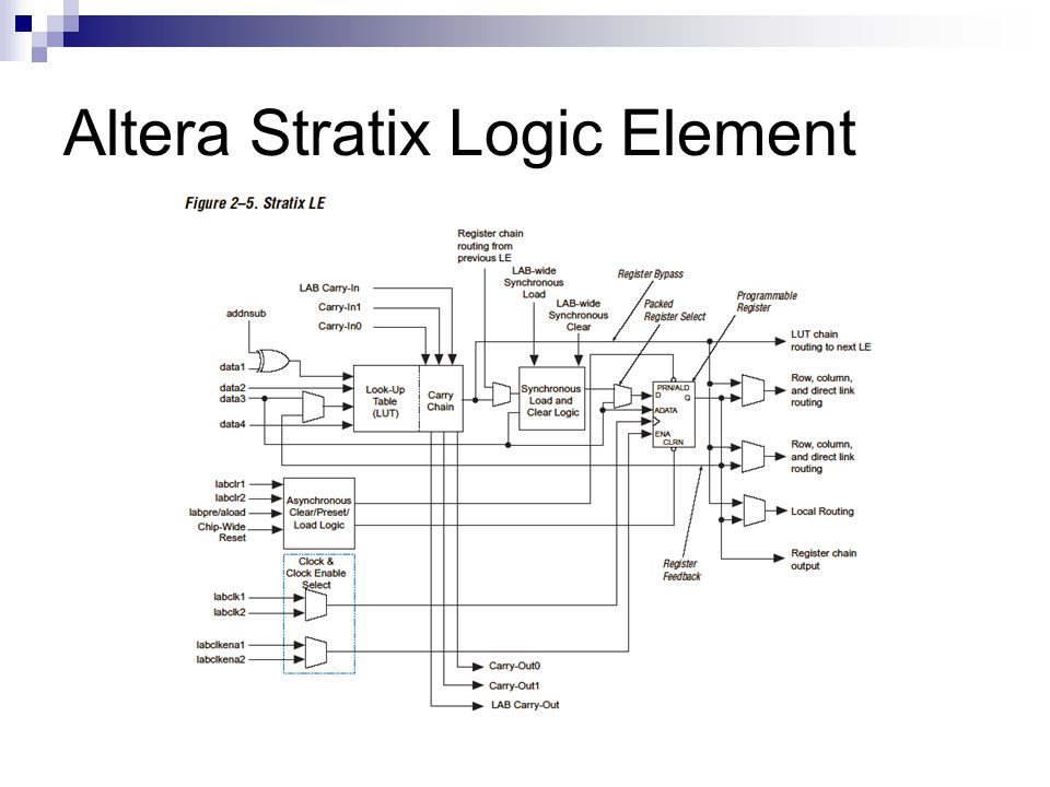Altera Stratix Logic Element