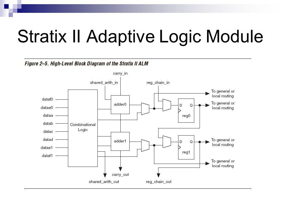 Stratix II Adaptive Logic Module