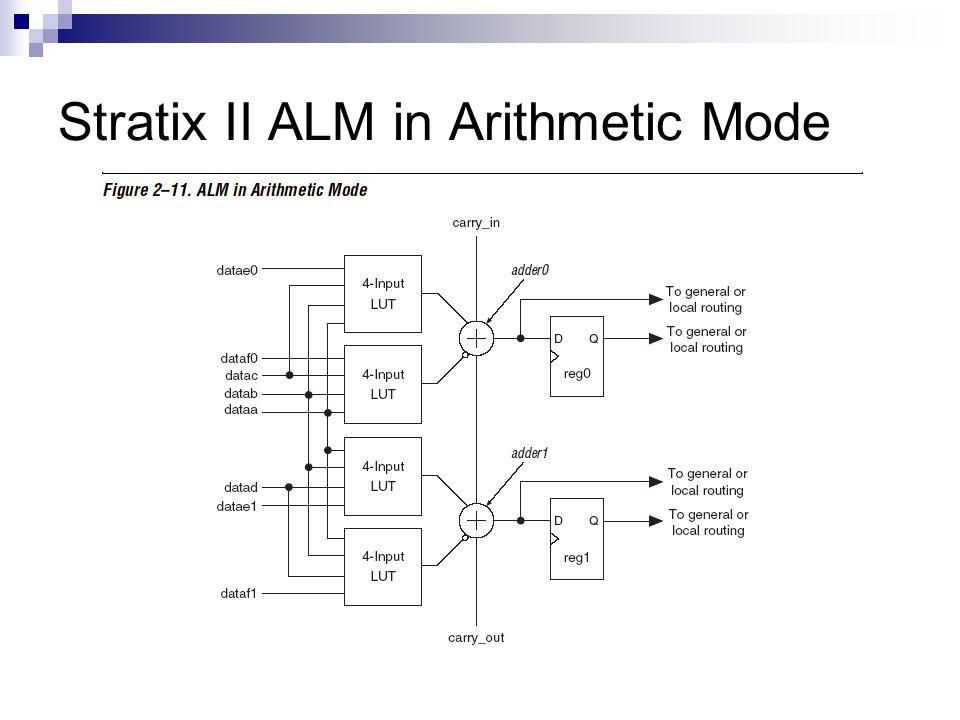 Stratix II ALM in Arithmetic Mode