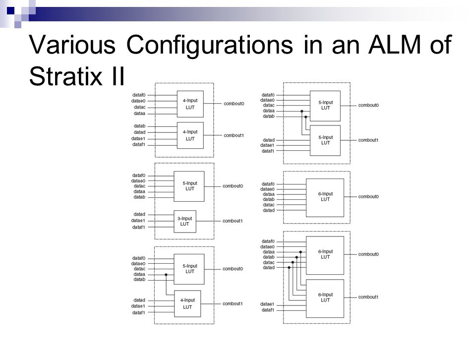 Various Configurations in an ALM of Stratix II