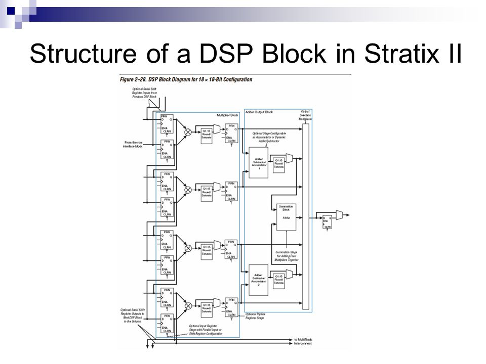 Structure of a DSP Block in Stratix II