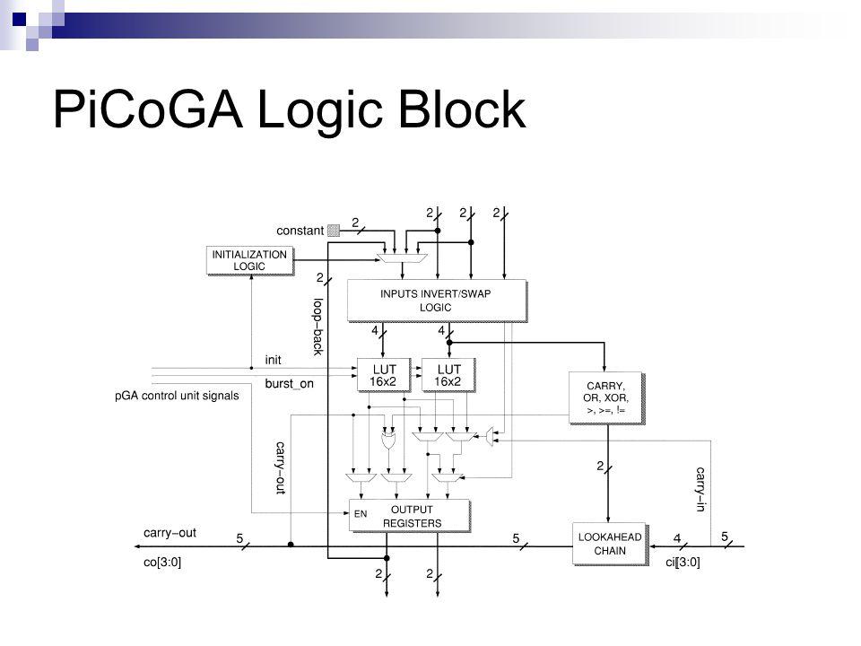 PiCoGA Logic Block