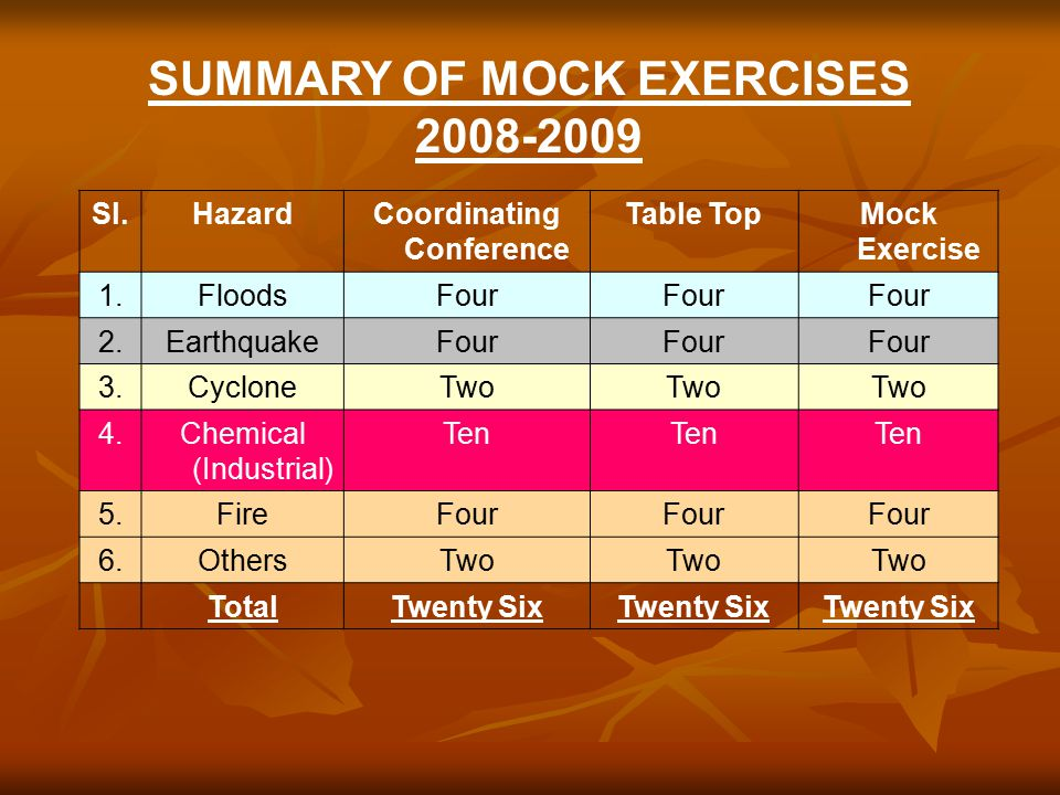 Sl.HazardCoordinating Conference Table TopMock Exercise 1.FloodsFour 2.EarthquakeFour 3.CycloneTwo 4.Chemical (Industrial) Ten 5.FireFour 6.OthersTwo TotalTwenty Six SUMMARY OF MOCK EXERCISES 2008-2009
