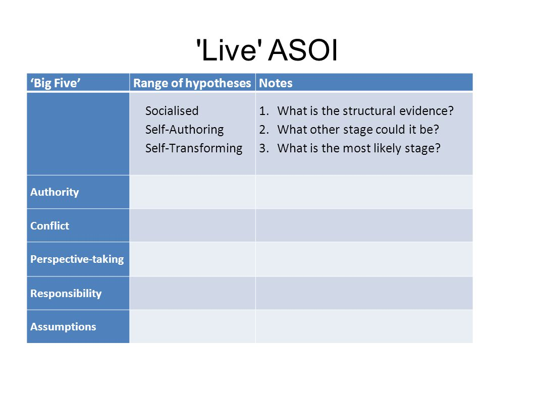 Live ASOI 'Big Five'Range of hypothesesNotes Socialised Self-Authoring Self-Transforming 1.What is the structural evidence.