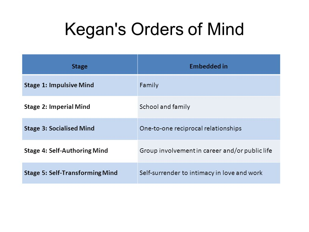 Kegan s Orders of Mind StageEmbedded in Stage 1: Impulsive MindFamily Stage 2: Imperial MindSchool and family Stage 3: Socialised MindOne-to-one reciprocal relationships Stage 4: Self-Authoring MindGroup involvement in career and/or public life Stage 5: Self-Transforming MindSelf-surrender to intimacy in love and work