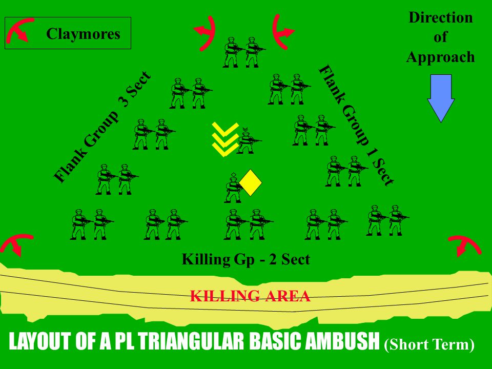 Direction of Approach Claymores Killing Gp - 2 Sect Flank Group 3 Sect KILLING AREA LAYOUT OF A PL TRIANGULAR BASIC AMBUSH (Short Term) Flank Group 1