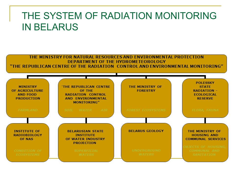 "THE SYSTEM OF RADIATION MONITORING IN BELARUS THE MINISTRY FOR NATURAL RESOURCES AND ENVIRONMENTAL PROTECTION DEPARTMENT OF THE HYDROMETEOROLOGY ""THE"