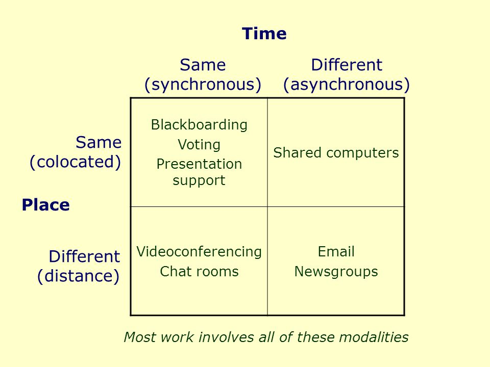 Blackboarding Voting Presentation support Shared computers Videoconferencing Chat rooms Email Newsgroups Time Same (synchronous) Different (asynchronous) Place Same (colocated) Different (distance) Most work involves all of these modalities