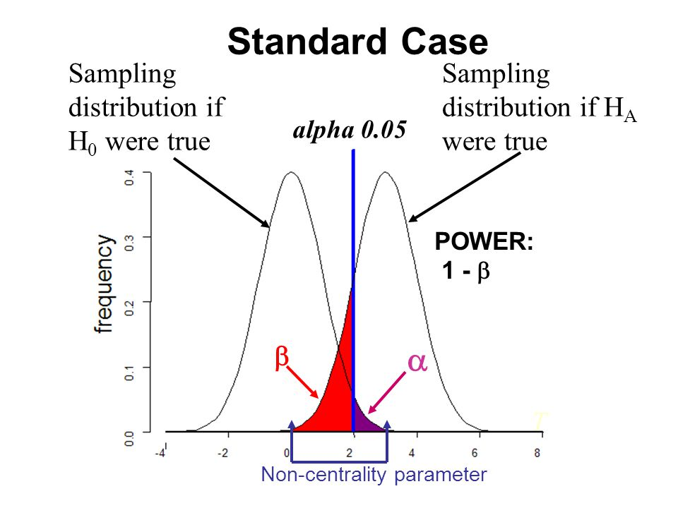 T alpha 0.05 Sampling distribution if H A were true Sampling distribution if H 0 were true   POWER: 1 -  Standard Case Non-centrality parameter